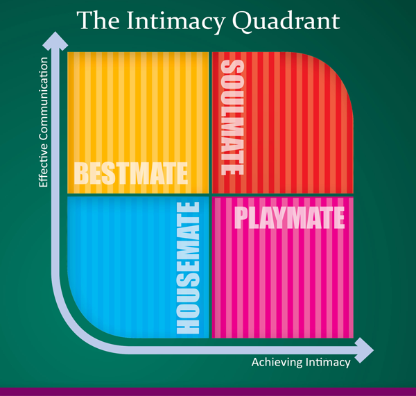 intimacy quadrant